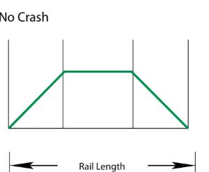 Movimentazione lineare senza urti no crash