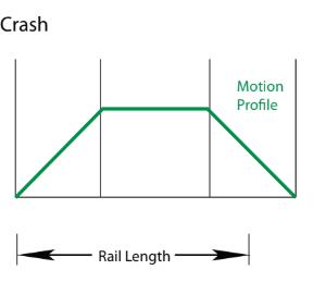 Rollon Movimentazione lineare senza urti crash